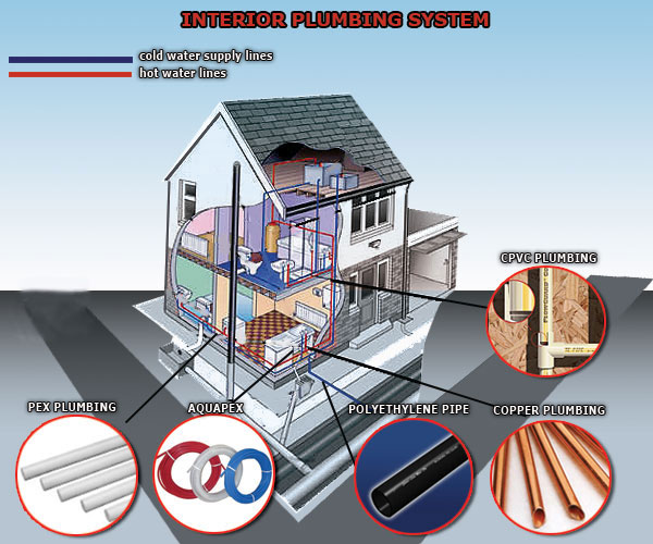 Repipe orlando repiping service in orlando fl replumbing for Types of plumbing pipes materials